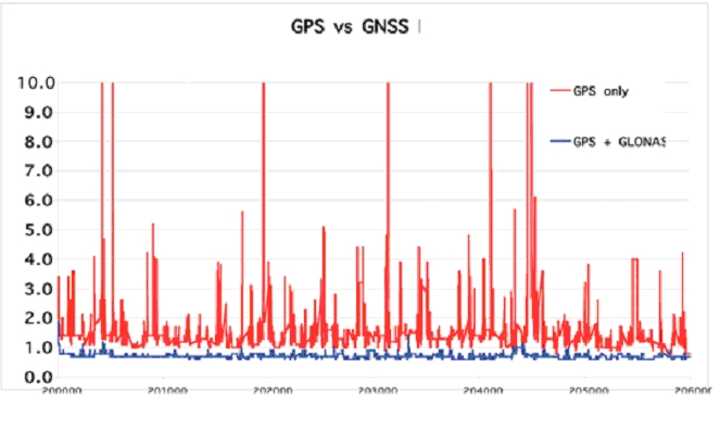 Comparativa GPS VS GNSS